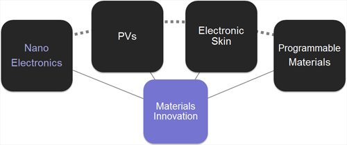 nano electronics research papers Nano silver: because silver nanoscale cerium dioxide is used in electronics, plastics epa research is being conducted to assure that this beneficial use of.